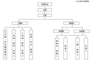 橘興業株式会社組織図